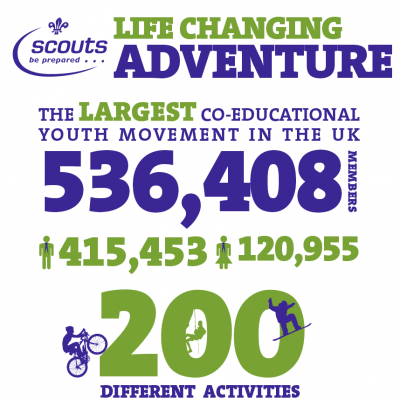 Help Scouts in the East of England grow